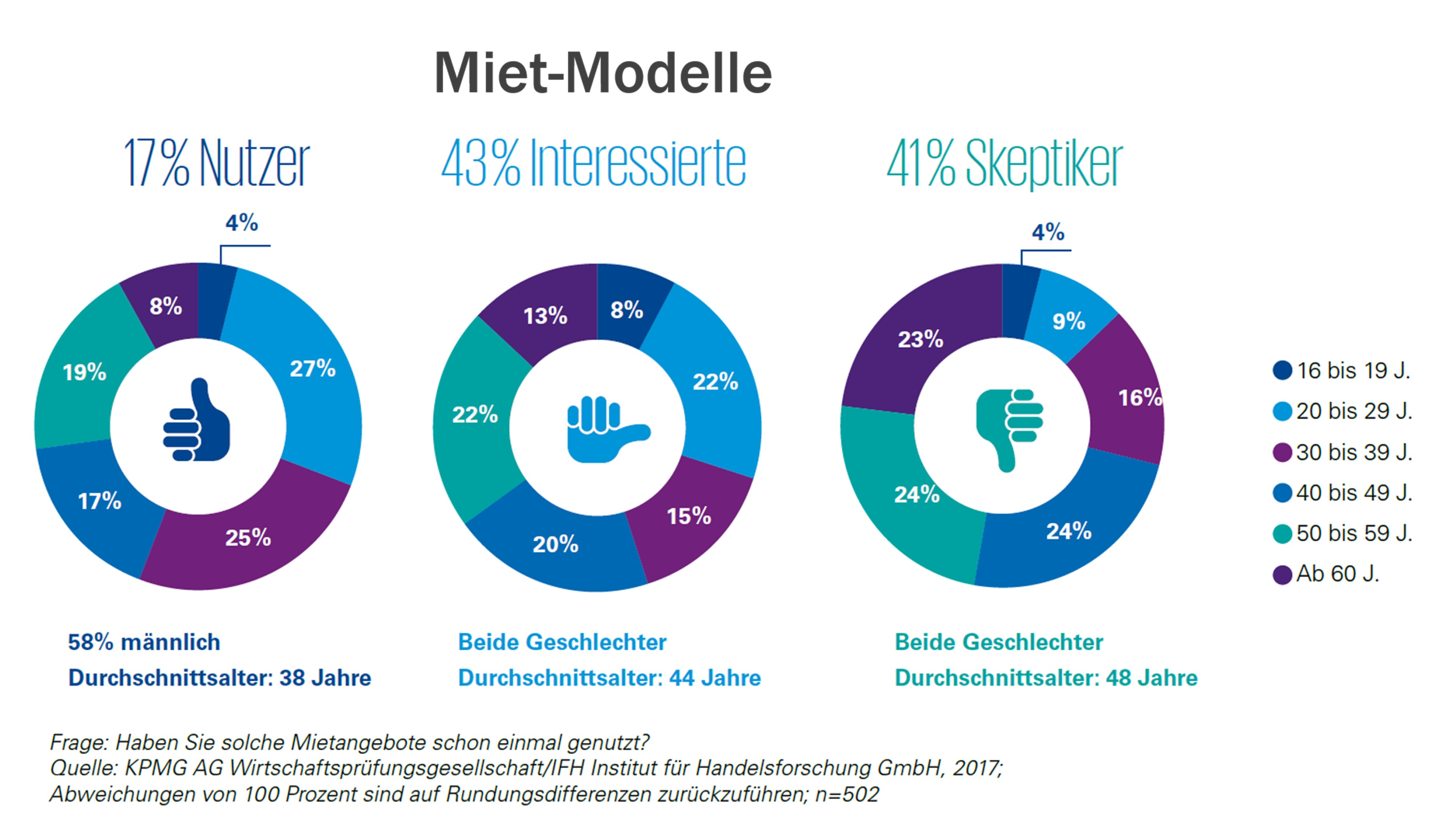 Consumer Barometer_Mietmodelle